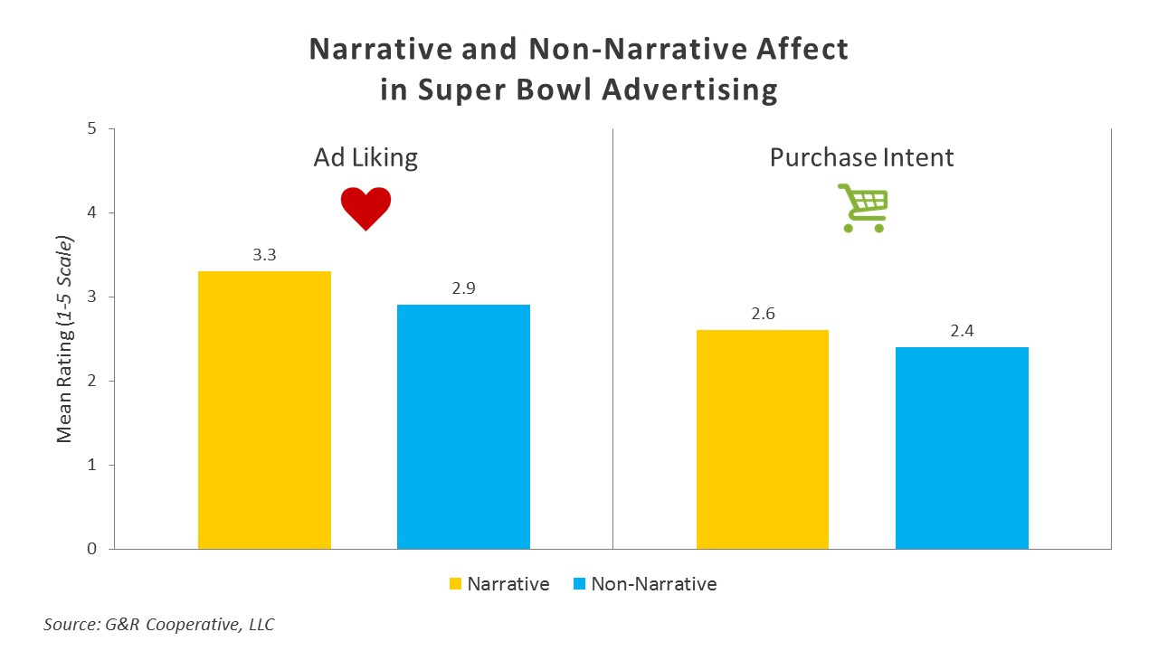 super bowl ad analysis assignment